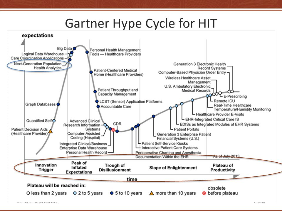 NAPHSIS Annual Meeting 2014Slide 22 Gartner Hype Cycle for HIT