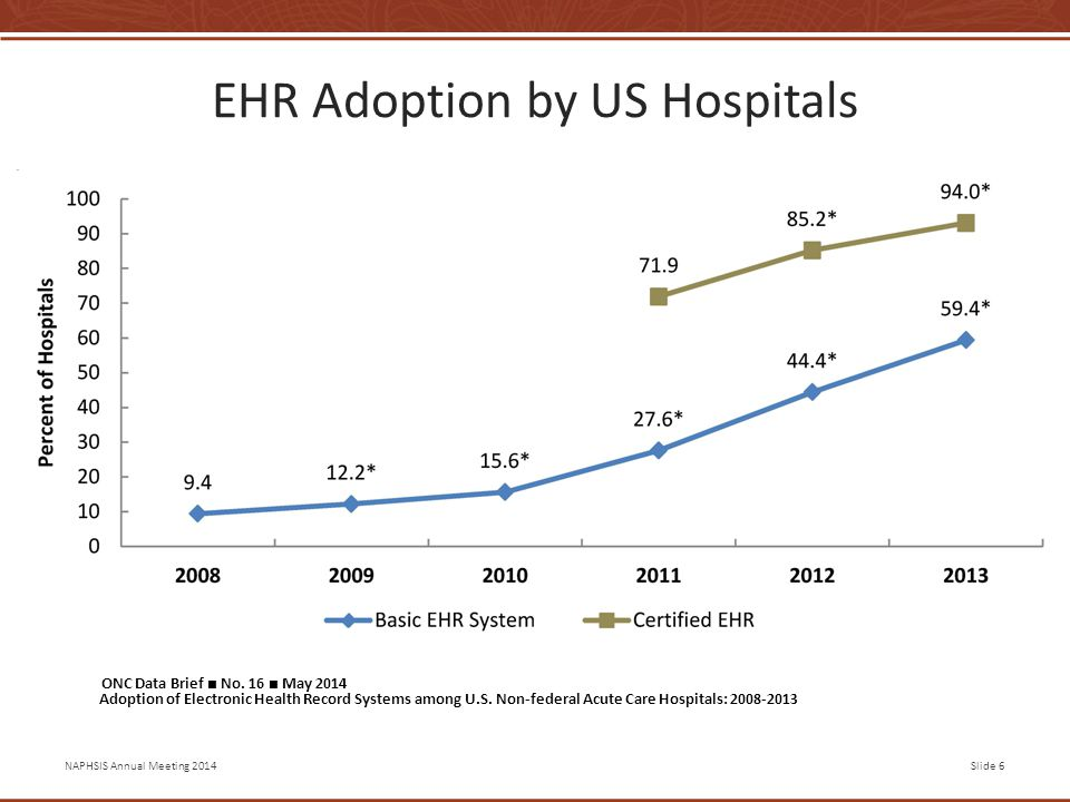 NAPHSIS Annual Meeting 2014Slide 6 EHR Adoption by US Hospitals ONC Data Brief ■ No.
