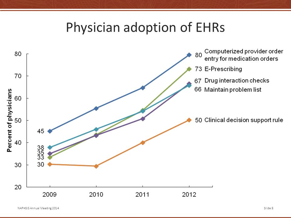 NAPHSIS Annual Meeting 2014Slide 8 Physician adoption of EHRs