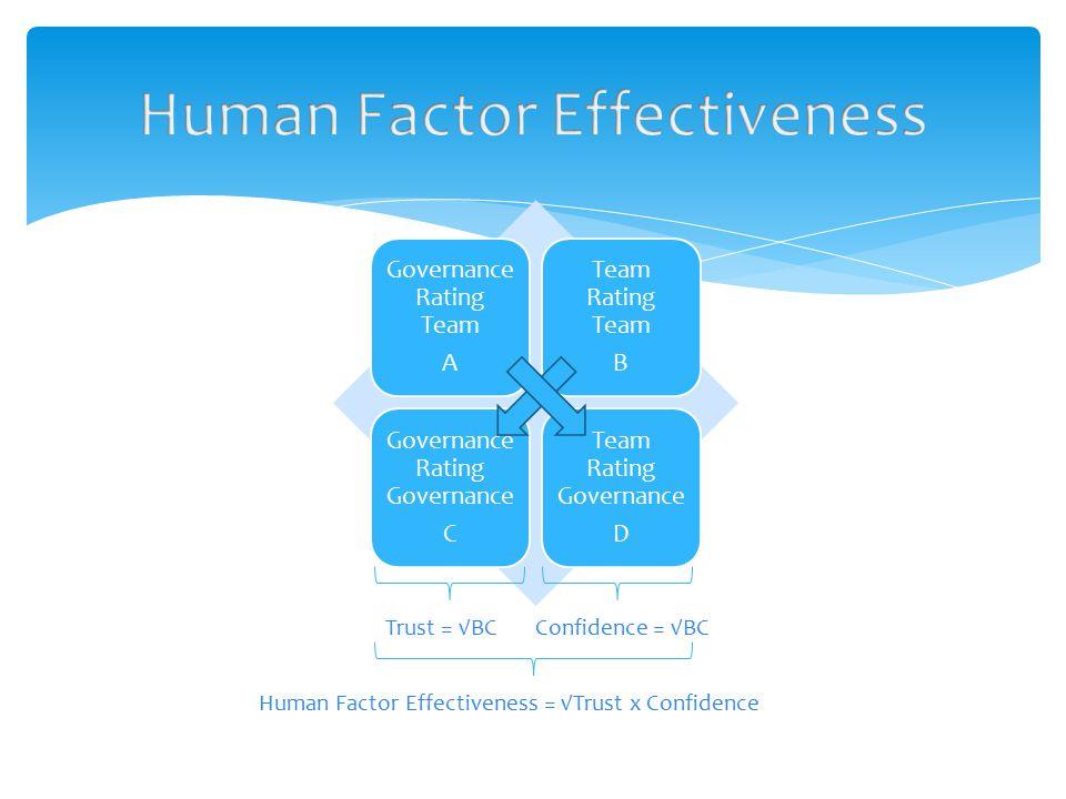 Governance Rating Team A Team Rating Team B Governance Rating Governance C Team Rating Governance D Trust = √BCConfidence = √BC Human Factor Effectiveness = √Trust x Confidence