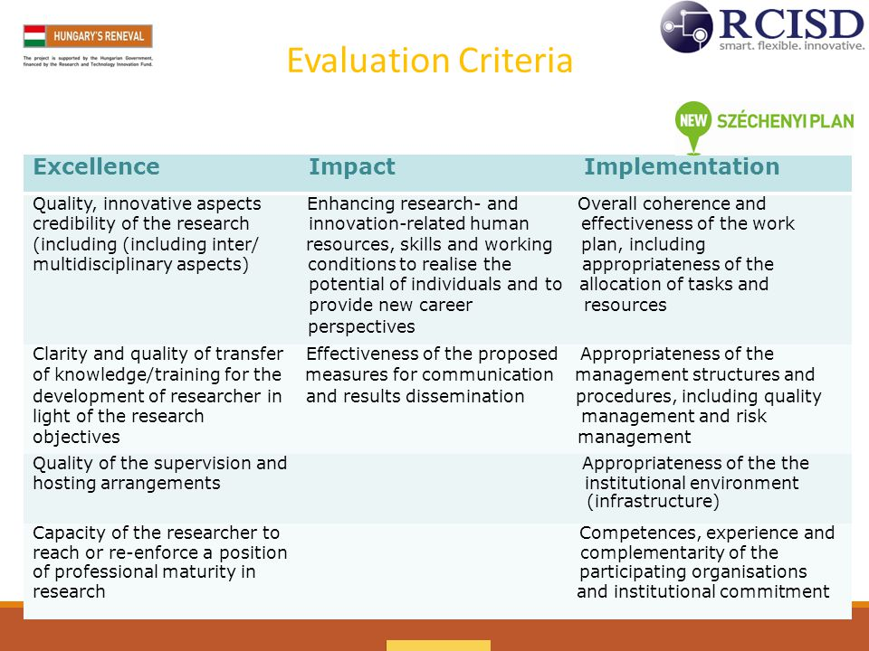 Excellence Impact Implementation Quality, innovative aspects Enhancing research- and Overall coherence and credibility of the research innovation-related human effectiveness of the work (including (including inter/ resources, skills and working plan, including multidisciplinary aspects) conditions to realise the appropriateness of the potential of individuals and to allocation of tasks and provide new career resources perspectives Clarity and quality of transfer Effectiveness of the proposed Appropriateness of the of knowledge/training for the measures for communication management structures and development of researcher in and results dissemination procedures, including quality light of the research management and risk objectives management Quality of the supervision and Appropriateness of the the hosting arrangements institutional environment (infrastructure) Capacity of the researcher to Competences, experience and reach or re-enforce a position complementarity of the of professional maturity in participating organisations research and institutional commitment Evaluation Criteria