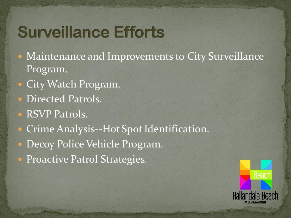 Maintenance and Improvements to City Surveillance Program.