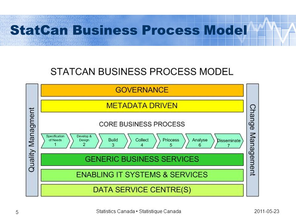 2011-05-23 Statistics Canada Statistique Canada 5 StatCan Business Process Model
