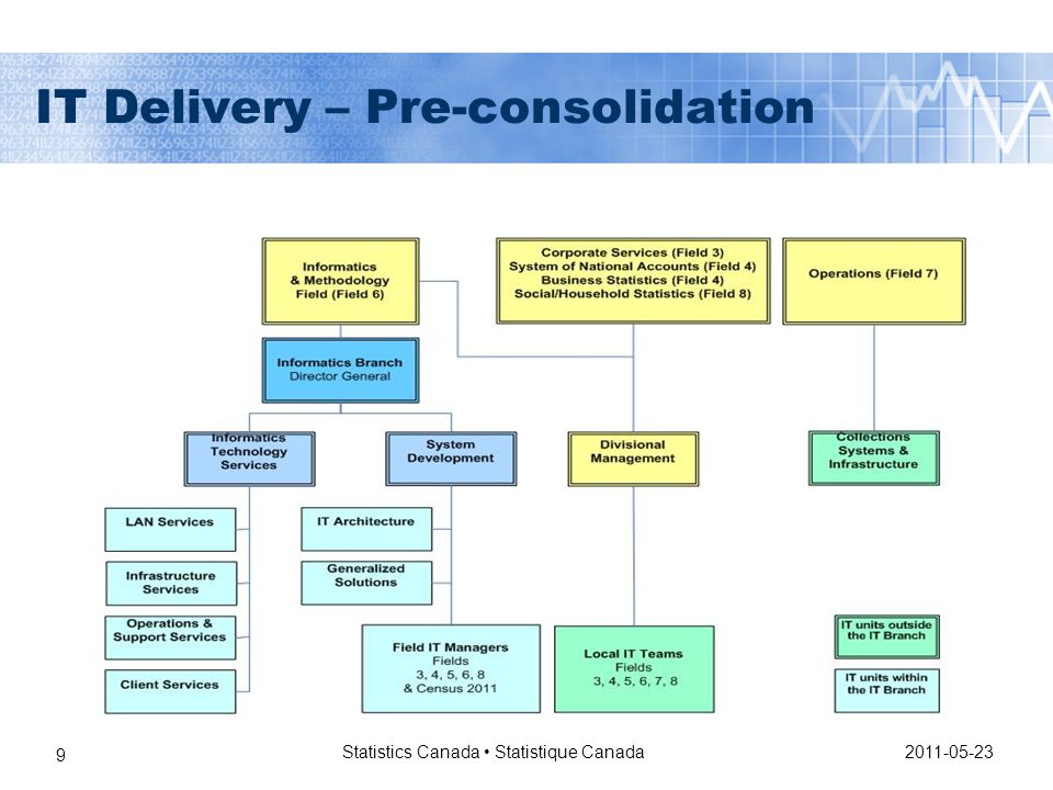 IT Delivery – Pre-consolidation 2011-05-23 Statistics Canada Statistique Canada 9