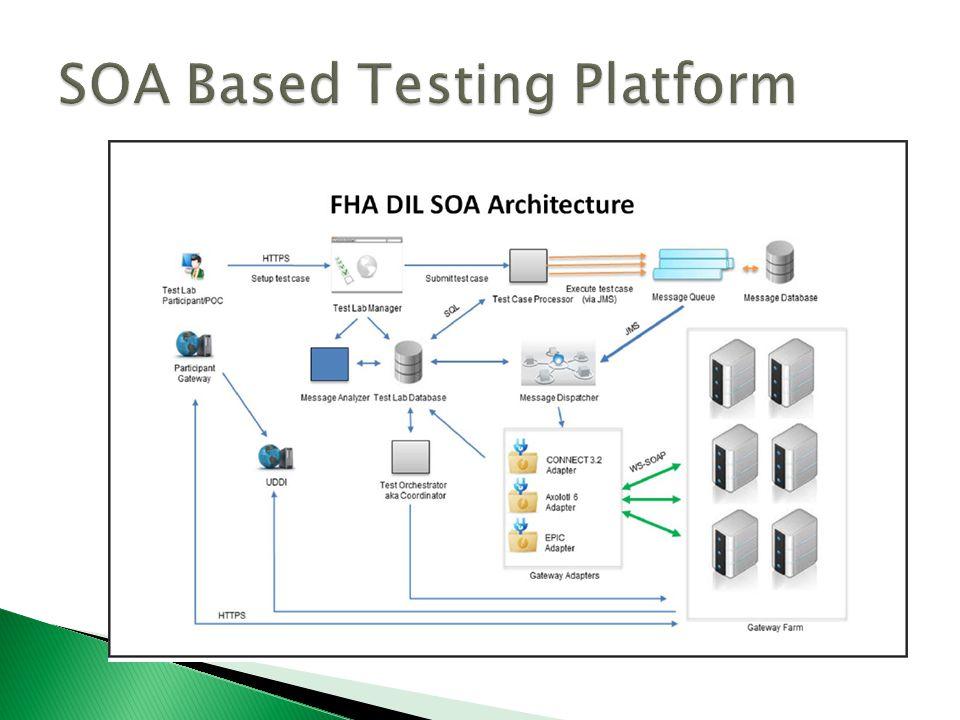 9 Developers Integration Lab (DIL) – Phase 2 GUI