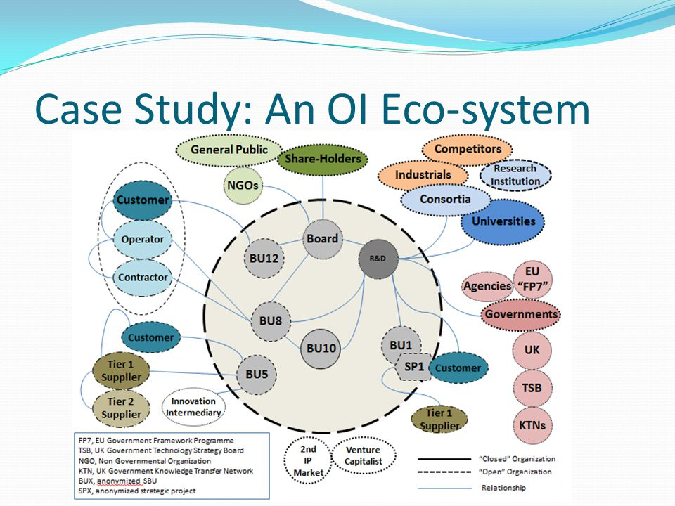 Case Study: An OI Eco-system