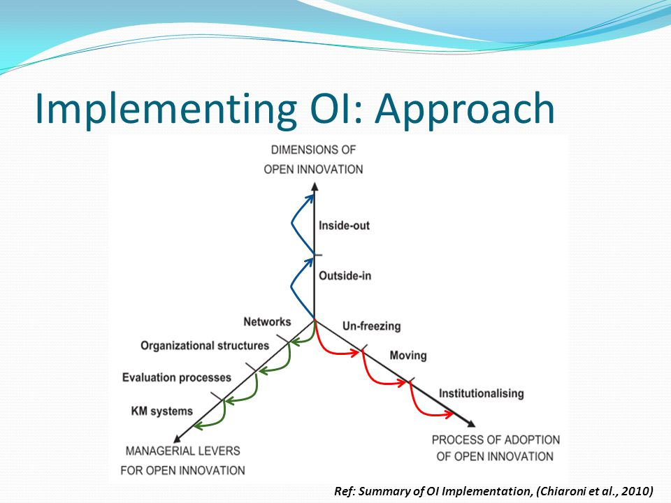 Implementing OI: Approach Ref: Summary of OI Implementation, (Chiaroni et al., 2010)