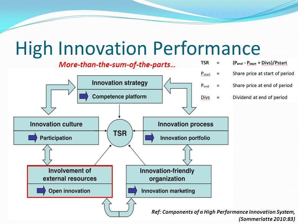 High Innovation Performance Ref: Components of a High Performance Innovation System, (Sommerlatte 2010:83) More-than-the-sum-of-the-parts …
