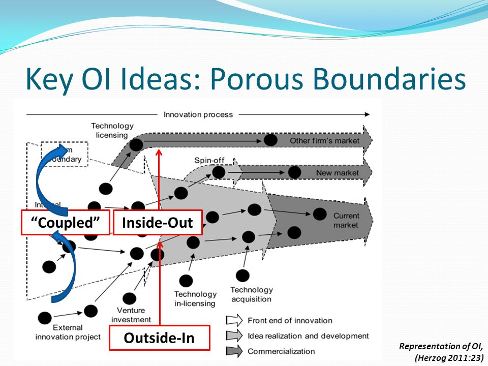 Key OI Ideas: Porous Boundaries Representation of OI, (Herzog 2011:23) Outside-In Inside-Out Coupled