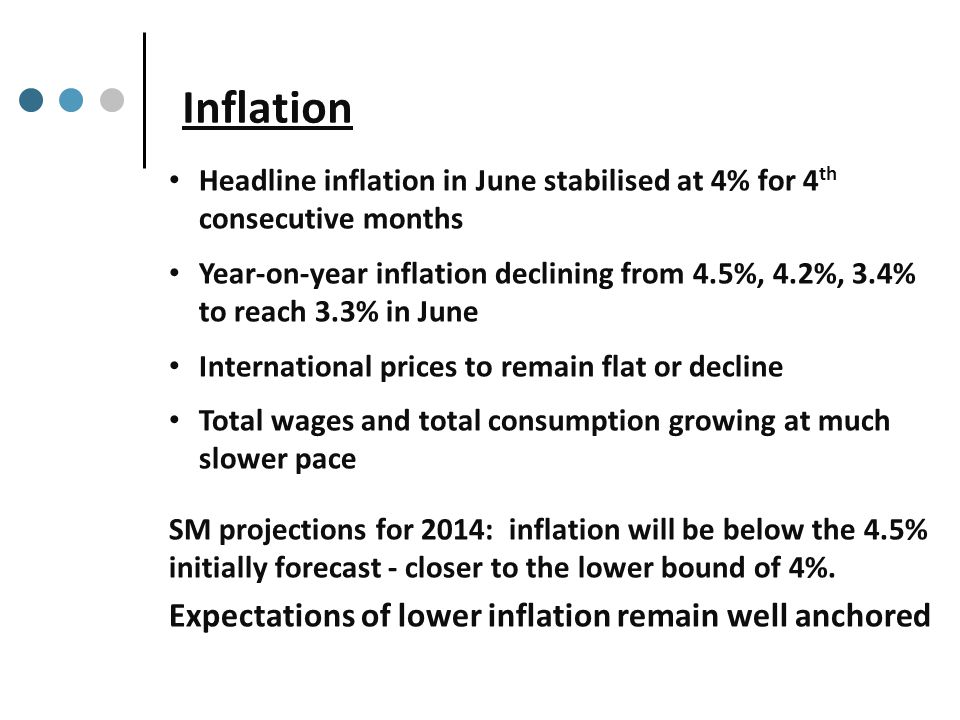 Inflation Headline inflation in June stabilised at 4% for 4 th consecutive months Year-on-year inflation declining from 4.5%, 4.2%, 3.4% to reach 3.3% in June International prices to remain flat or decline Total wages and total consumption growing at much slower pace SM projections for 2014: inflation will be below the 4.5% initially forecast - closer to the lower bound of 4%.