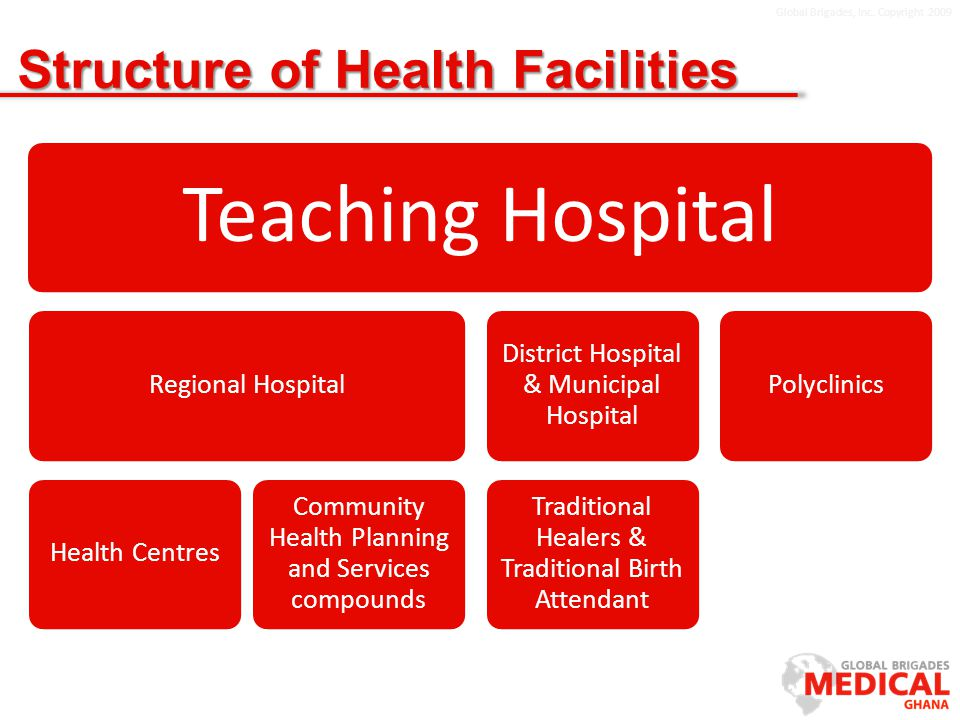 Global Brigades, Inc. Copyright 2009 Structure of Health Facilities Teaching Hospital Regional HospitalHealth Centres Community Health Planning and Se