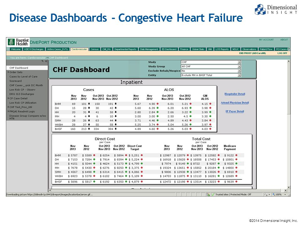 ©2014 Dimensional Insight, Inc. Disease Dashboards - Congestive Heart Failure