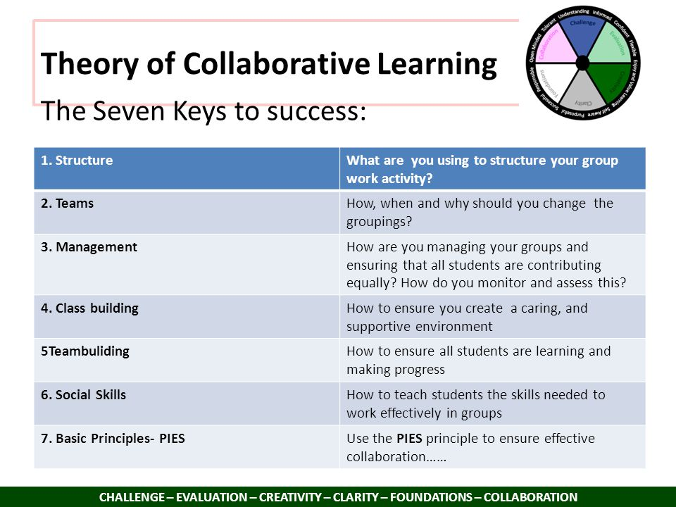 Theory of Collaborative Learning CHALLENGE – EVALUATION – CREATIVITY – CLARITY – FOUNDATIONS – COLLABORATION The Seven Keys to success: 1. StructureWh