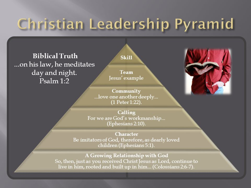 Skill Team Jesus' example Community...love one another deeply...