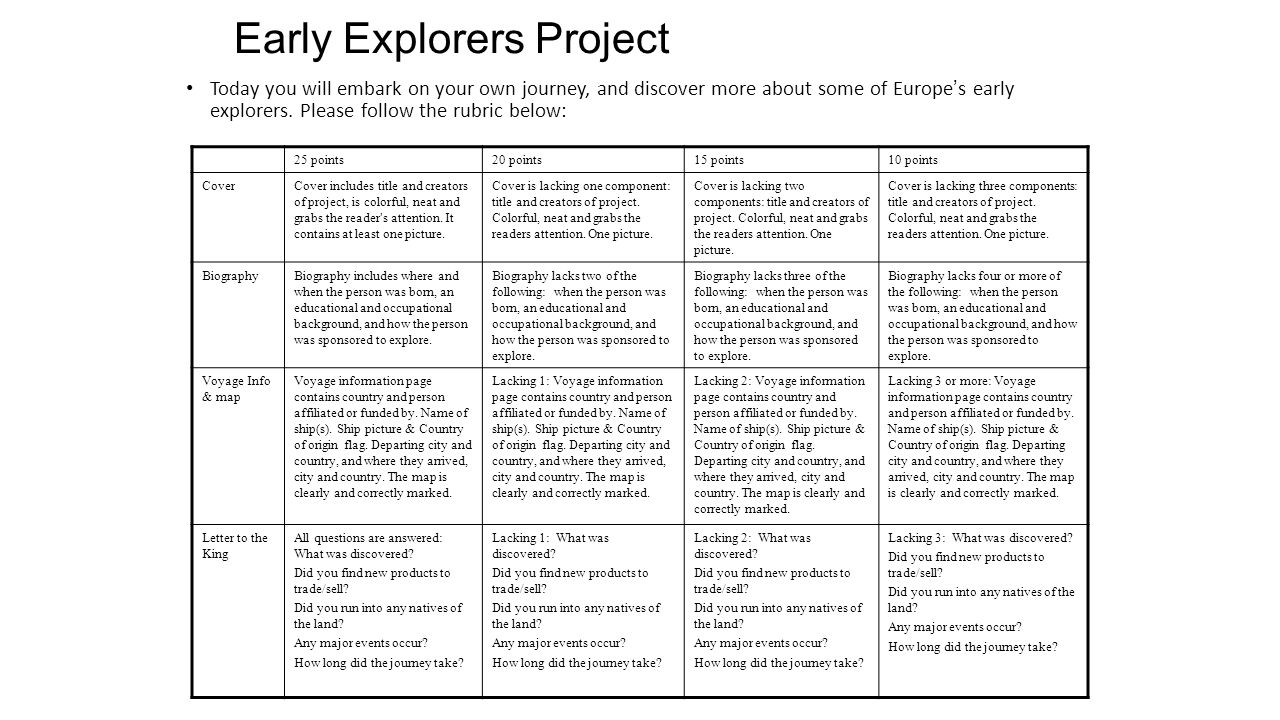 Early Explorers Project Today you will embark on your own journey, and discover more about some of Europe's early explorers. Please follow the rubric