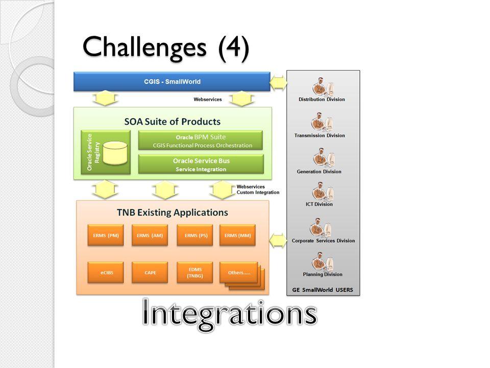 Challenges (4)