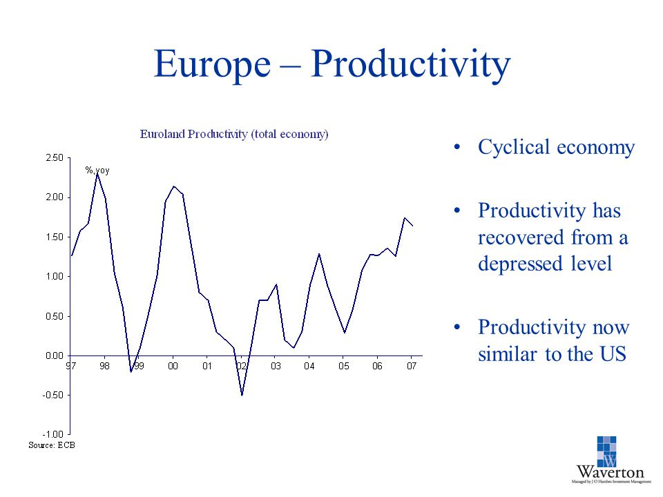 Europe – Productivity Cyclical economy Productivity has recovered from a depressed level Productivity now similar to the US