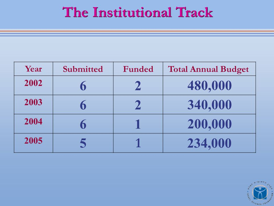 Total Annual BudgetFundedSubmittedYear 480,00026 2002 340,00026 2003 200,00016 2004 234,00015 2005