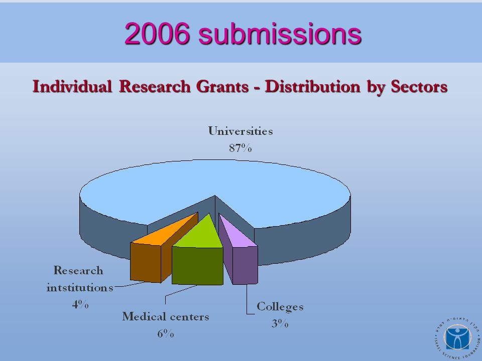Individual Research Grants - Distribution by Sectors 2006 submissions 2006 submissions