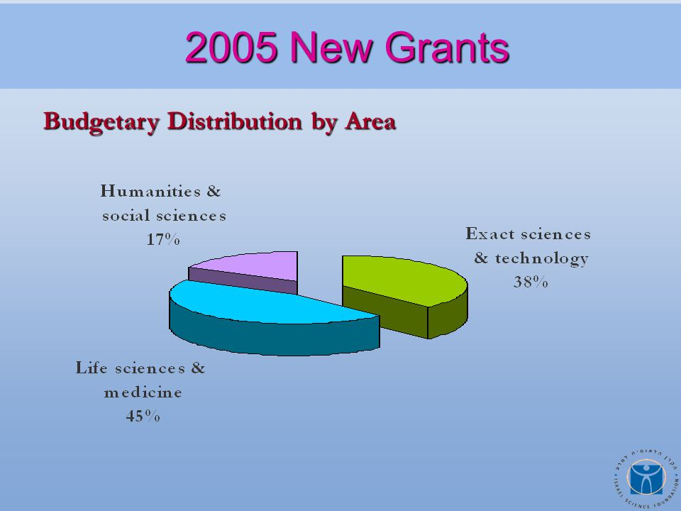 Budgetary Distribution by Area 2005 New Grants 2005 New Grants