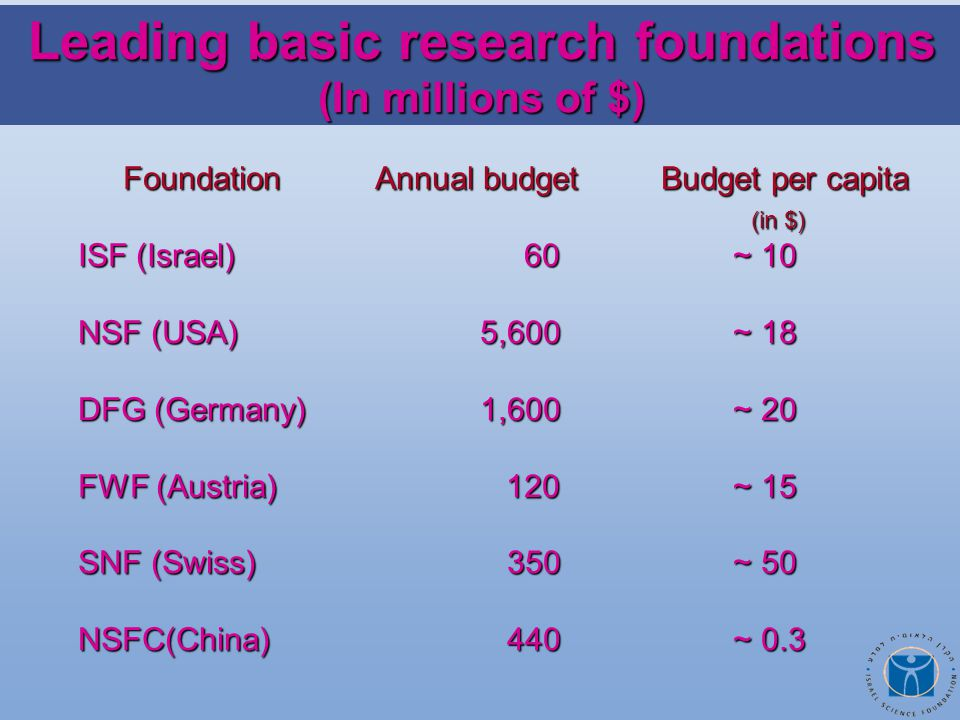 Foundation Annual budget Budget per capita Foundation Annual budget Budget per capita (in $) (in $) ISF (Israel) 60 ~ 10 NSF (USA) 5,600 ~ 18 DFG (Germany) 1,600 ~ 20 FWF (Austria) 120 ~ 15 SNF (Swiss) 350 ~ 50 NSFC(China) 440 ~ 0.3 Leading basic research foundations (In millions of $)