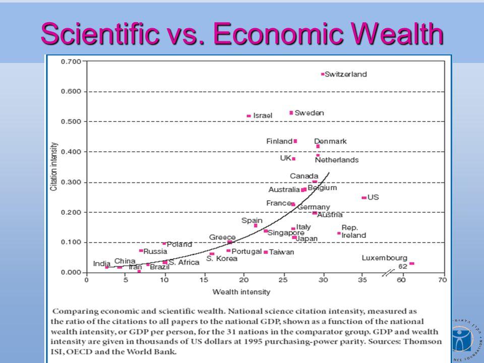 Scientific vs. Economic Wealth