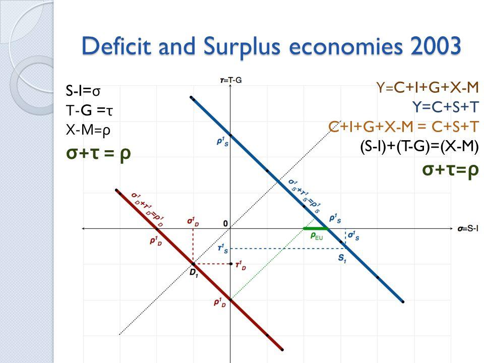 Deficit and Surplus economies 2003 S-I= σ Τ -G = τ Χ - Μ = ρ σ + τ = ρ Υ =C+I+G+X-M Y=C+S+T C+I+G+X-M = C+S+T (S-I)+(T-G)=(X-M) σ + τ = ρ