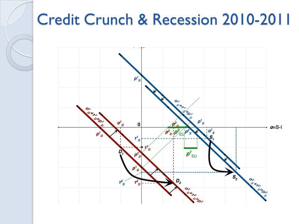 Credit Crunch & Recession 2010-2011
