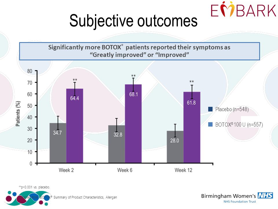 Subjective outcomes 095/520 Pooled ** BOTOX ® 100 U (n=557) Placebo (n=548) **p<0.001 vs.