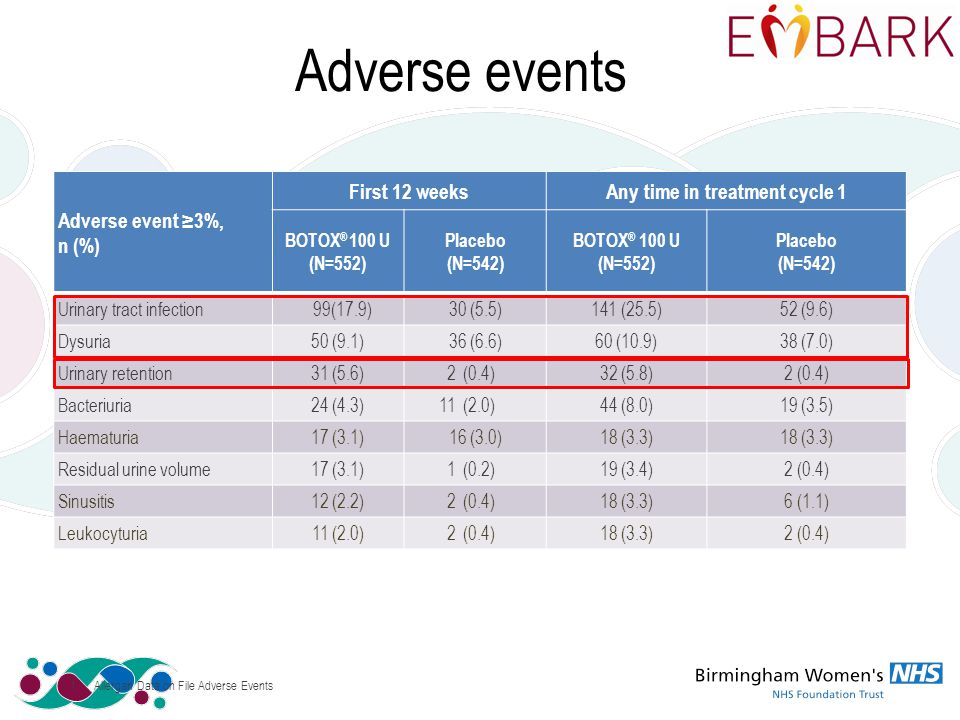 Adverse events Adverse event ≥3%, n (%) First 12 weeksAny time in treatment cycle 1 BOTOX ® 100 U (N=552) Placebo (N=542) BOTOX ® 100 U (N=552) Placebo (N=542) Urinary tract infection99(17.9)30 (5.5)141(25.5)52 (9.6) Dysuria50 (9.1)36 (6.6)60 (10.9)38 (7.0) Urinary retention31 (5.6)2(0.4)32 (5.8)2 (0.4) Bacteriuria24 (4.3)11(2.0)44 (8.0)19 (3.5) Haematuria17 (3.1)16 (3.0)18 (3.3) Residual urine volume17 (3.1)1(0.2)19 (3.4)2 (0.4) Sinusitis12 (2.2)2(0.4)18 (3.3)6 (1.1) Leukocyturia11 (2.0)2(0.4)18 (3.3)2 (0.4) 1.Allergan Data on File Adverse Events