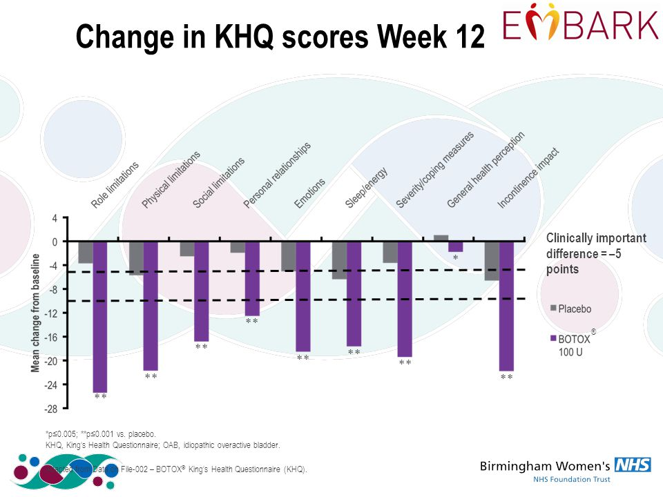 Change in KHQ scores Week 12 ** * Clinically important difference = –5 points ® Adapted from Data on File-002 – BOTOX ® King's Health Questionnaire (KHQ).