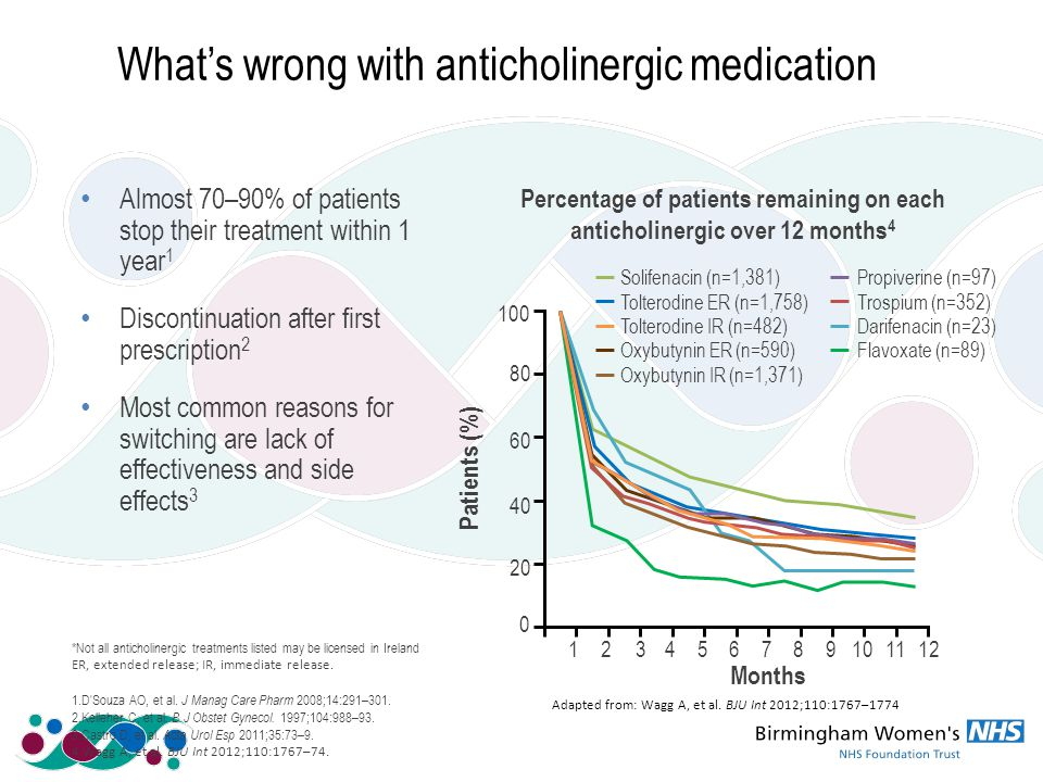 Almost 70–90% of patients stop their treatment within 1 year 1 Discontinuation after first prescription 2 Most common reasons for switching are lack of effectiveness and side effects 3 What's wrong with anticholinergic medication *Not all anticholinergic treatments listed may be licensed in Ireland ER, extended release; IR, immediate release.