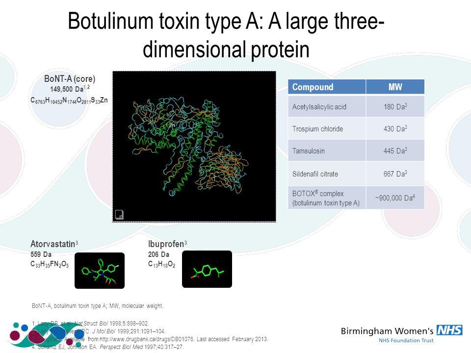 CompoundMW Acetylsalicylic acid180 Da 3 Trospium chloride430 Da 3 Tamsulosin445 Da 3 Sildenafil citrate667 Da 3 BOTOX ® complex (botulinum toxin type A) ~900,000 Da 4 Botulinum toxin type A: A large three- dimensional protein BoNT-A (core) 149,500 Da 1,2 C 6763 H 10452 N 1744 O 2011 S 33 Zn Ibuprofen 3 206 Da C 13 H 18 O 2 Atorvastatin 3 559 Da C 33 H 35 FN 2 O 5 BoNT-A, botulinum toxin type A; MW, molecular weight.