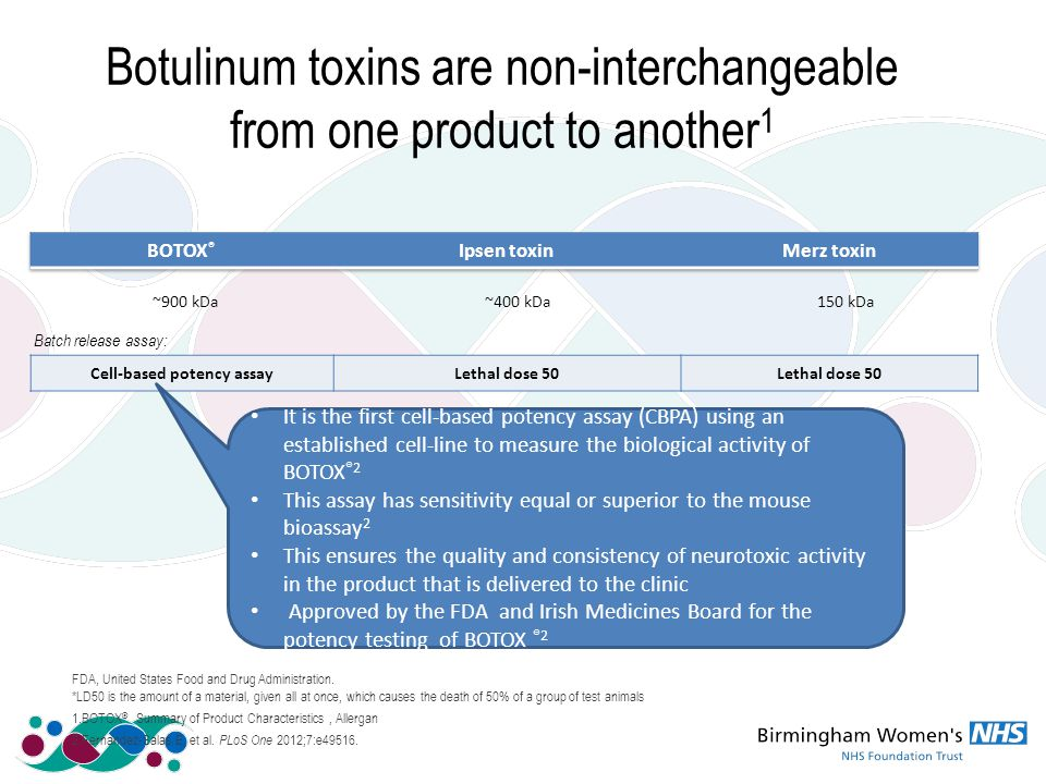 Botulinum toxins are non-interchangeable from one product to another 1 Cell-based potency assayLethal dose 50 Batch release assay: It is the first cell-based potency assay (CBPA) using an established cell-line to measure the biological activity of BOTOX ®2 This assay has sensitivity equal or superior to the mouse bioassay 2 This ensures the quality and consistency of neurotoxic activity in the product that is delivered to the clinic Approved by the FDA and Irish Medicines Board for the potency testing of BOTOX ®2 ~900 kDa~400 kDa150 kDa FDA, United States Food and Drug Administration.