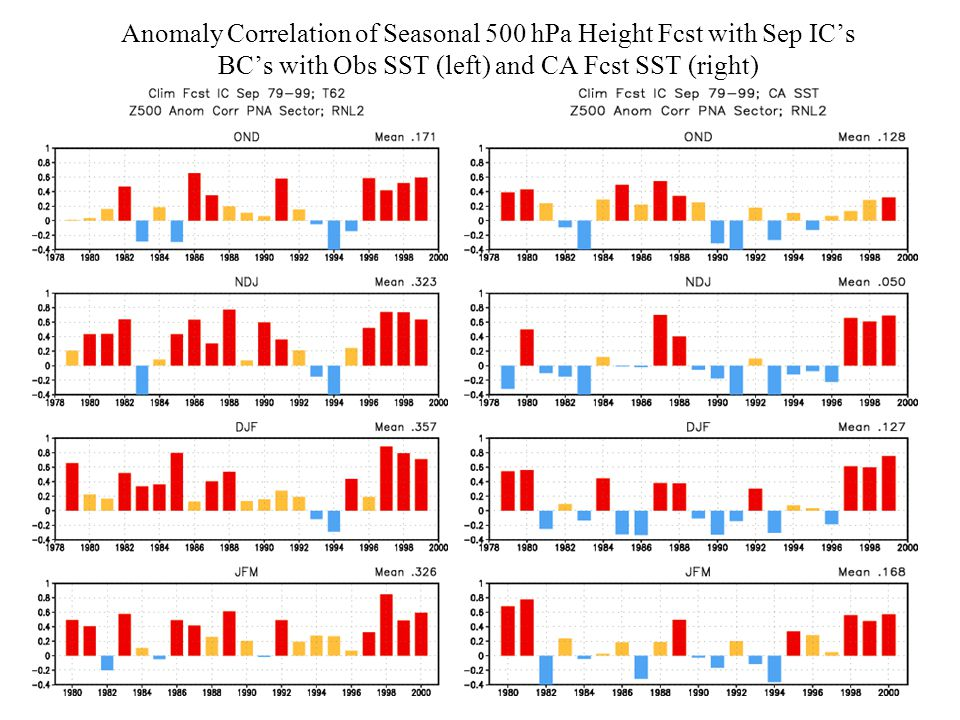 Anomaly Correlation of Seasonal 500 hPa Height Fcst with Sep IC's BC's with Obs SST (left) and CA Fcst SST (right)
