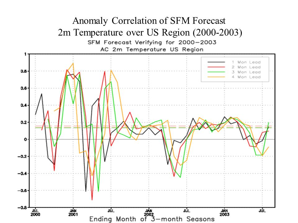 Anomaly Correlation of SFM Forecast 2m Temperature over US Region (2000-2003)