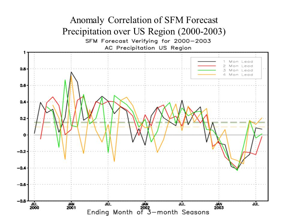 Anomaly Correlation of SFM Forecast Precipitation over US Region (2000-2003)