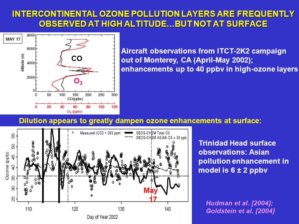 INTERCONTINENTAL OZONE POLLUTION LAYERS ARE FREQUENTLY OBSERVED AT HIGH ALTITUDE…BUT NOT AT SURFACE CO O3O3 PAN Aircraft observations from ITCT-2K2 campaign out of Monterey, CA (April-May 2002); enhancements up to 40 ppbv in high-ozone layers Trinidad Head surface observations: Asian pollution enhancement in model is 6 ± 2 ppbv Dilution appears to greatly dampen ozone enhancements at surface: May 17 Hudman et al.