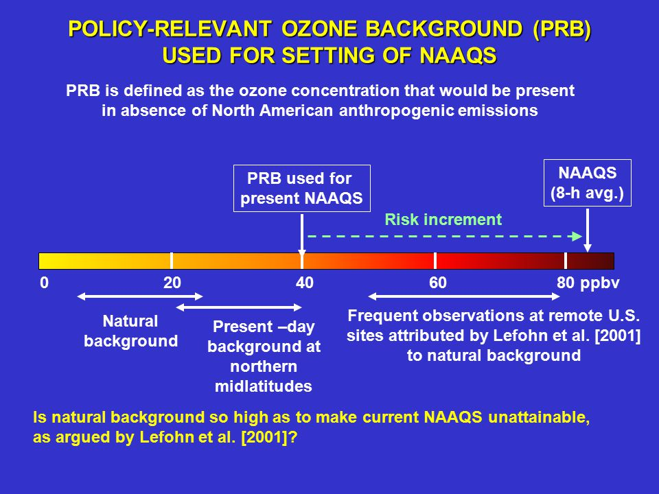 POLICY-RELEVANT OZONE BACKGROUND (PRB) USED FOR SETTING OF NAAQS NAAQS (8-h avg.) 0 20 40 60 80 ppbv Natural background Present –day background at northern midlatitudes PRB is defined as the ozone concentration that would be present in absence of North American anthropogenic emissions PRB used for present NAAQS Risk increment Frequent observations at remote U.S.