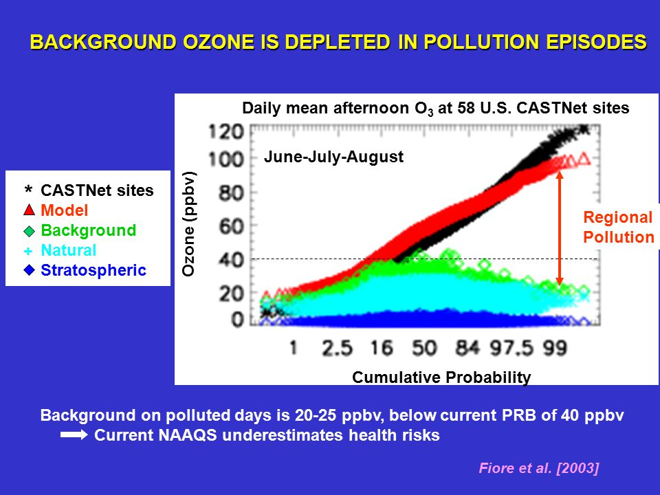 BACKGROUND OZONE IS DEPLETED IN POLLUTION EPISODES CASTNet sites Model Background Natural Stratospheric + * Background on polluted days is 20-25 ppbv, below current PRB of 40 ppbv  Current NAAQS underestimates health risks Ozone (ppbv) Cumulative Probability Regional Pollution Daily mean afternoon O 3 at 58 U.S.
