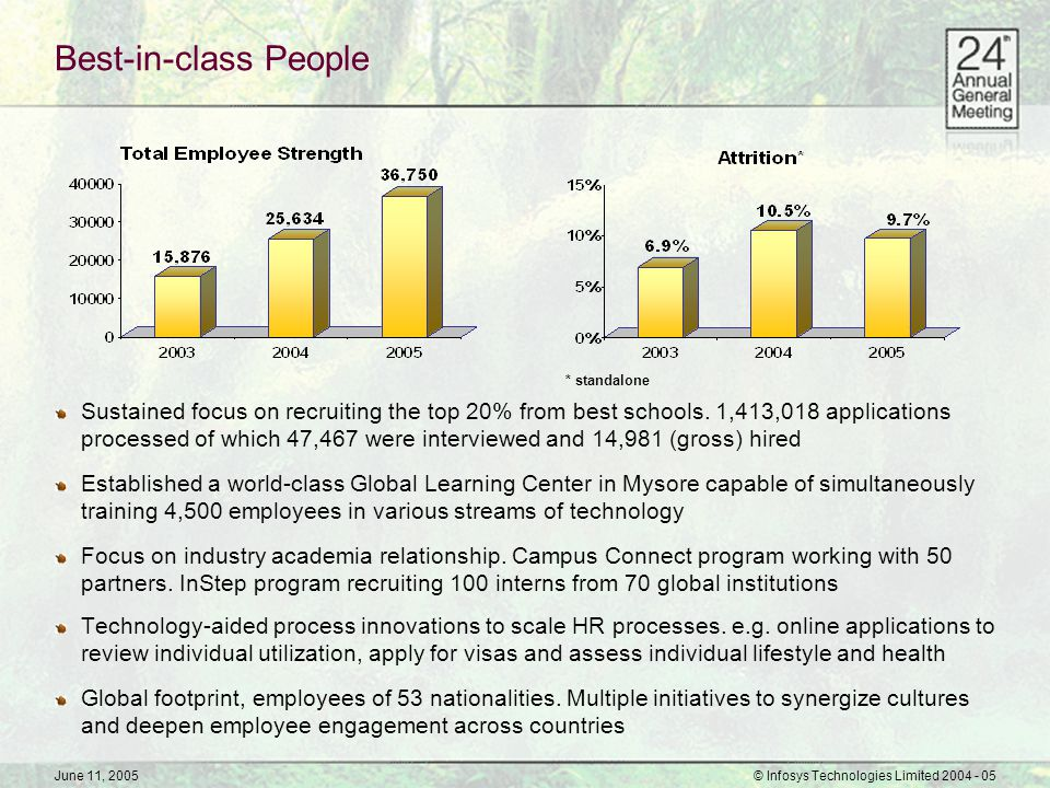 June 11, 2005© Infosys Technologies Limited 2004 - 05 Best-in-class People Sustained focus on recruiting the top 20% from best schools. 1,413,018 appl