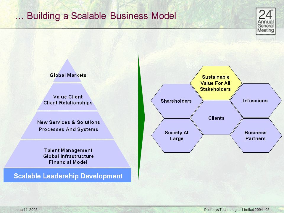 June 11, 2005© Infosys Technologies Limited 2004 - 05 … Building a Scalable Business Model