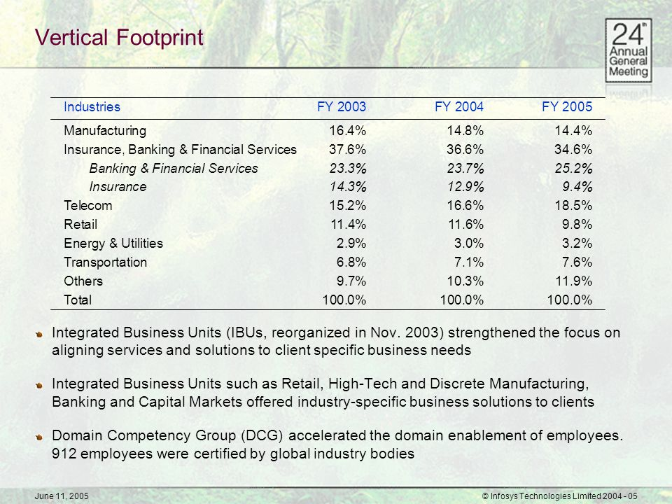 June 11, 2005© Infosys Technologies Limited 2004 - 05 Vertical Footprint Integrated Business Units (IBUs, reorganized in Nov. 2003) strengthened the f