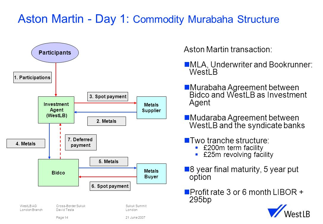 WestLB AG Cross-Border Sukuk Sukuk Summit London Branch David TestaLondon Page 1421 June 2007 Aston Martin - Day 1: Commodity Murabaha Structure 1.