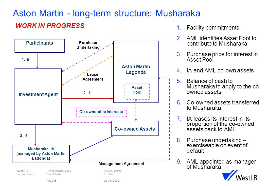 WestLB AG Cross-Border Sukuk Sukuk Summit London Branch David TestaLondon Page 1521 June 2007 Aston Martin - long-term structure: Musharaka  Facility commitments  AML identifies Asset Pool to contribute to Musharaka  Purchase price for interest in Asset Pool  IA and AML co-own assets  Balance of cash to Musharaka to apply to the co- owned assets  Co-owned assets transferred to Musharaka  IA leases its interest in its proportion of the co-owned assets back to AML  Purchase undertaking – exerciseable on event of default  AML appointed as manager of Musharaka Participants Aston Martin Lagonda Investment Agent Musharaka JV (managed by Aston Martin Lagonda) Co- owned Assets Asset Pool Co-ownership interests 1.