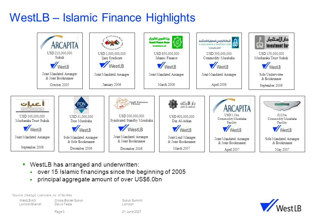 WestLB AG Cross-Border Sukuk Sukuk Summit London Branch David TestaLondon Page 321 June 2007  WestLB has arranged and underwritten:  over 15 Islamic financings since the beginning of 2005  principal aggregate amount of over US$6.0bn USD 210,000,000 Sukuk Joint Mandated Arranger & Joint Bookrunner October 2005 USD 850,000,000 Islamic Finance Joint Mandated Arranger March 2006 USD 500,000,000 Commodity Murabaha Joint Mandated Arranger April 2006 USD 100,000,000 Musharaka Trust Sukuk Joint Mandated Arranger September 2006 USD 150,000,000 Musharaka Trust Sukuk Sole Underwriter & Bookrunner September 2006 WestLB – Islamic Finance Highlights *Source: Dealogic Loanware, no.