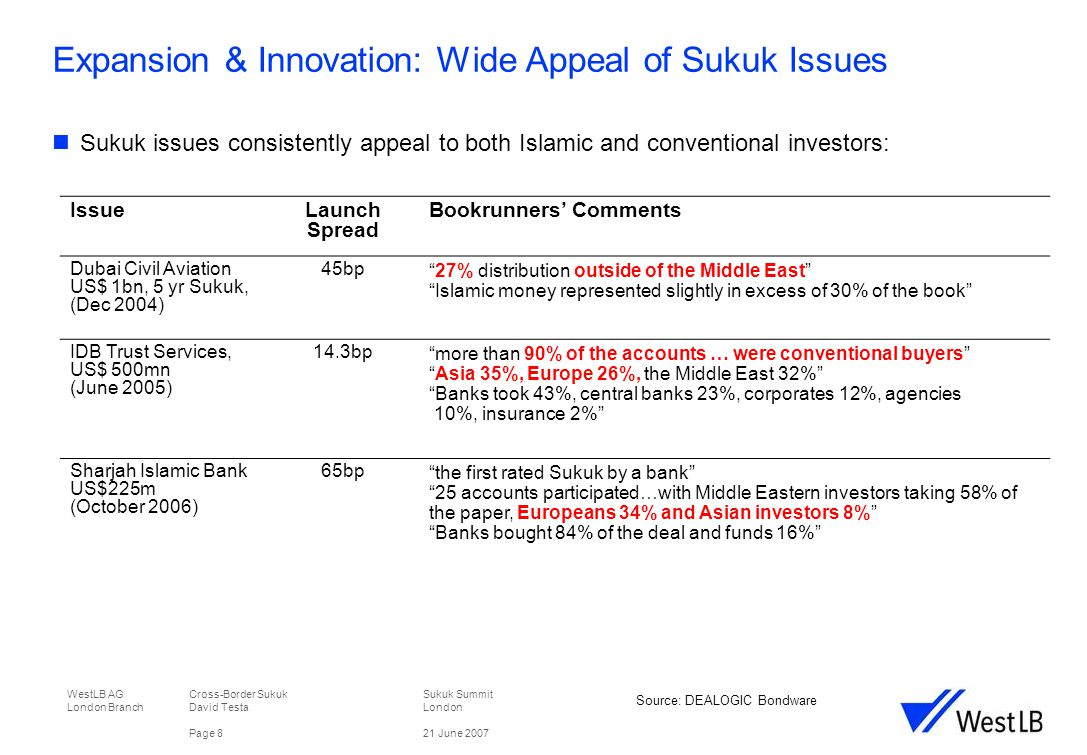 WestLB AG Cross-Border Sukuk Sukuk Summit London Branch David TestaLondon Page 921 June 2007 Expansion & Innovation: Secondary Market Sukuk secondary market activity – still very limited:  Over 100 Sukuk issues listed on Bloomberg (SUKU) –only a small minority are priced  Very few secondary trades  Primary market still to gain critical mass  Islamic investors on a learning curve too Source: SUKU pages Bloomberg