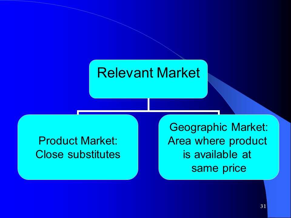 31 Relevant Market Product Market: Close substitutes Geographic Market: Area where product is available at same price