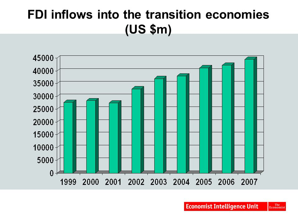FDI inflows into the transition economies (US $m)
