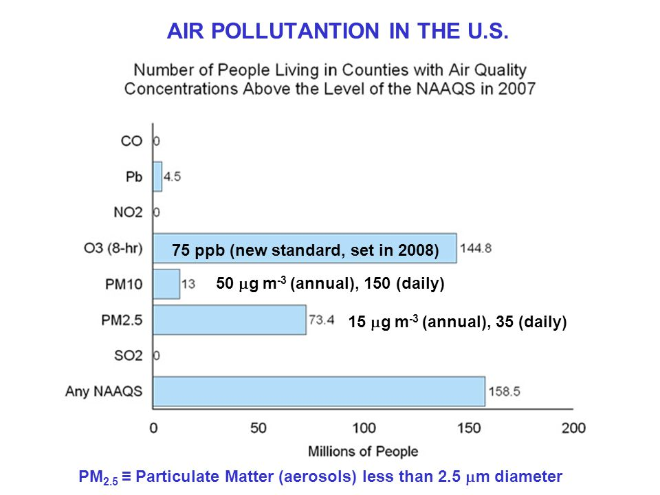 75 ppb (new standard, set in 2008) 15  g m -3 (annual), 35 (daily) AIR POLLUTANTION IN THE U.S.